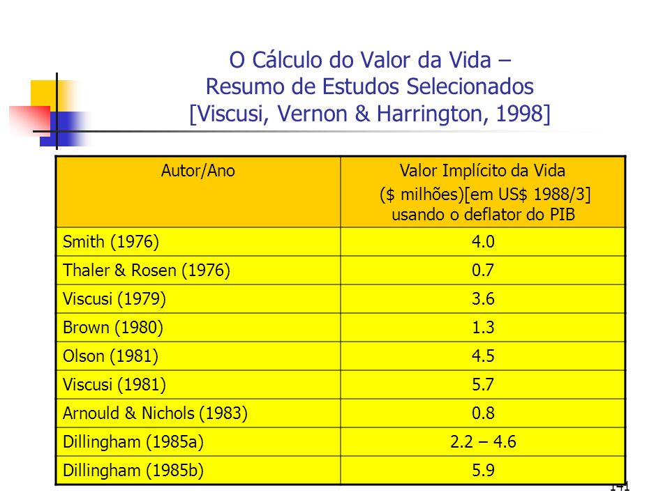 O Cálculo do Valor da Vida – Resumo de Estudos Selecionados [Viscusi, Vernon & Harrington, 1998]